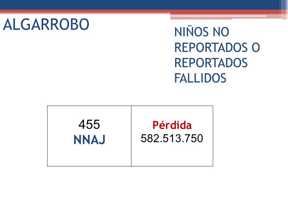 455 NNAJ Pérdida 582.513.750 ALGARROBO NIÑOS NO REPORTADOS O REPORTADOS FALLIDOS