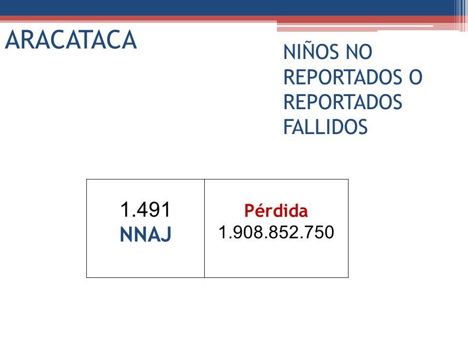1.491 NNAJ Pérdida 1.908.852.750 ARACATACA NIÑOS NO REPORTADOS O REPORTADOS FALLIDOS