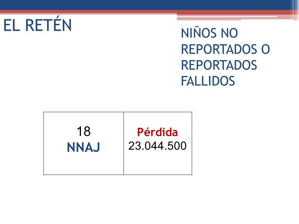 18 NNAJ Pérdida 23.044.500 EL RETÉN NIÑOS NO REPORTADOS O REPORTADOS FALLIDOS