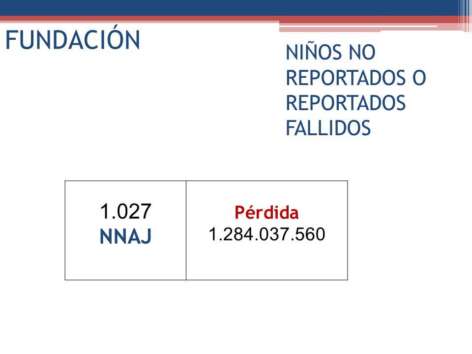 1.027 NNAJ Pérdida 1.284.037.560 FUNDACIÓN NIÑOS NO REPORTADOS O REPORTADOS FALLIDOS