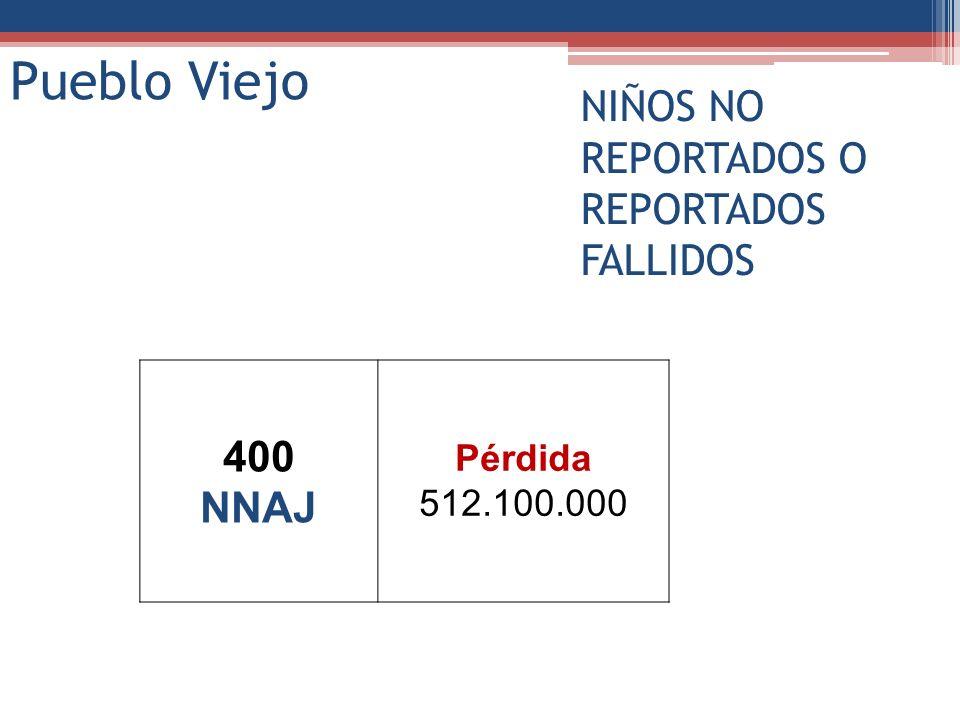 400 NNAJ Pérdida 512.100.000 Pueblo Viejo NIÑOS NO REPORTADOS O REPORTADOS FALLIDOS