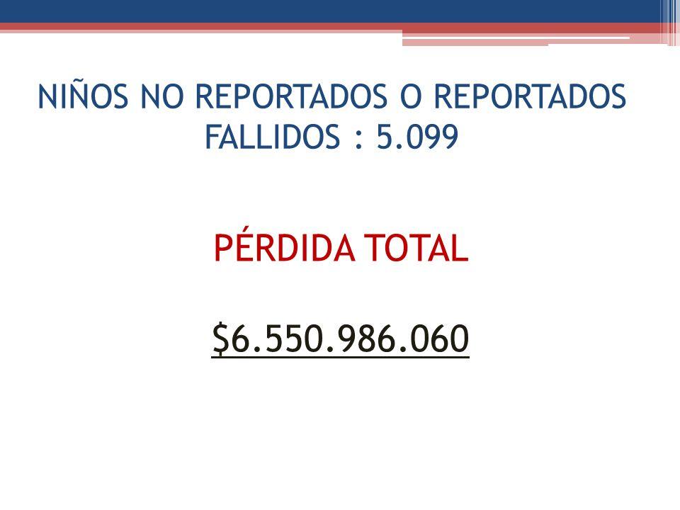 NIÑOS NO REPORTADOS O REPORTADOS FALLIDOS : 5.099 PÉRDIDA TOTAL $6.550.986.060