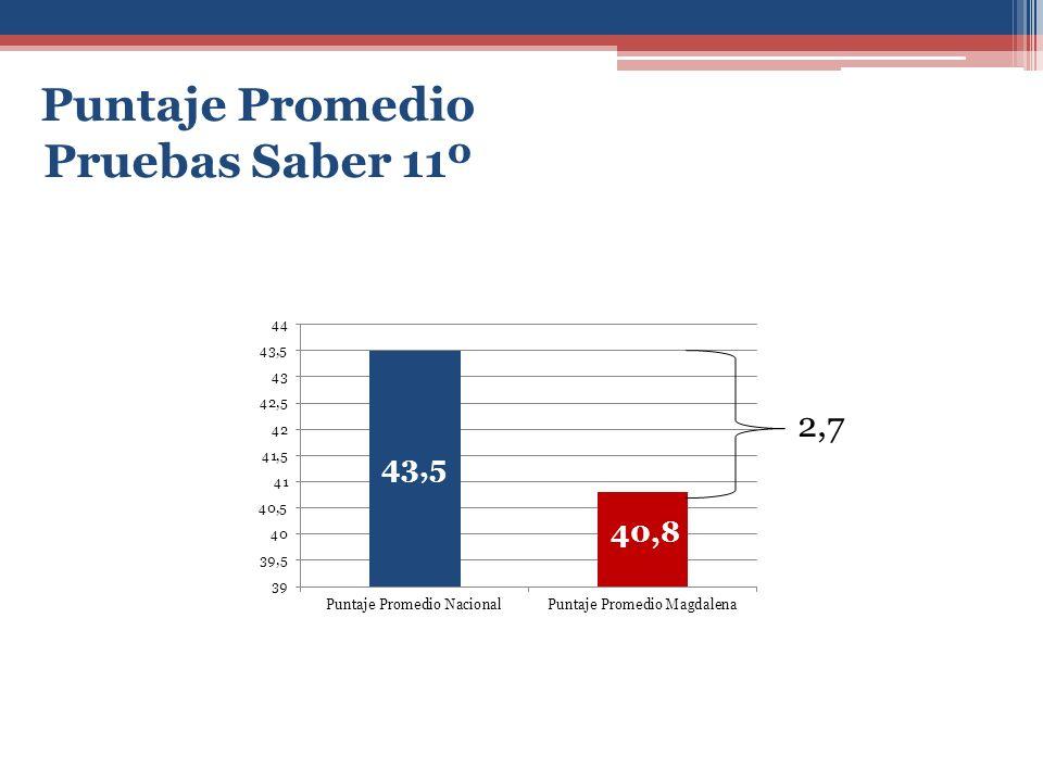 2,7 Puntaje Promedio Pruebas Saber 11º