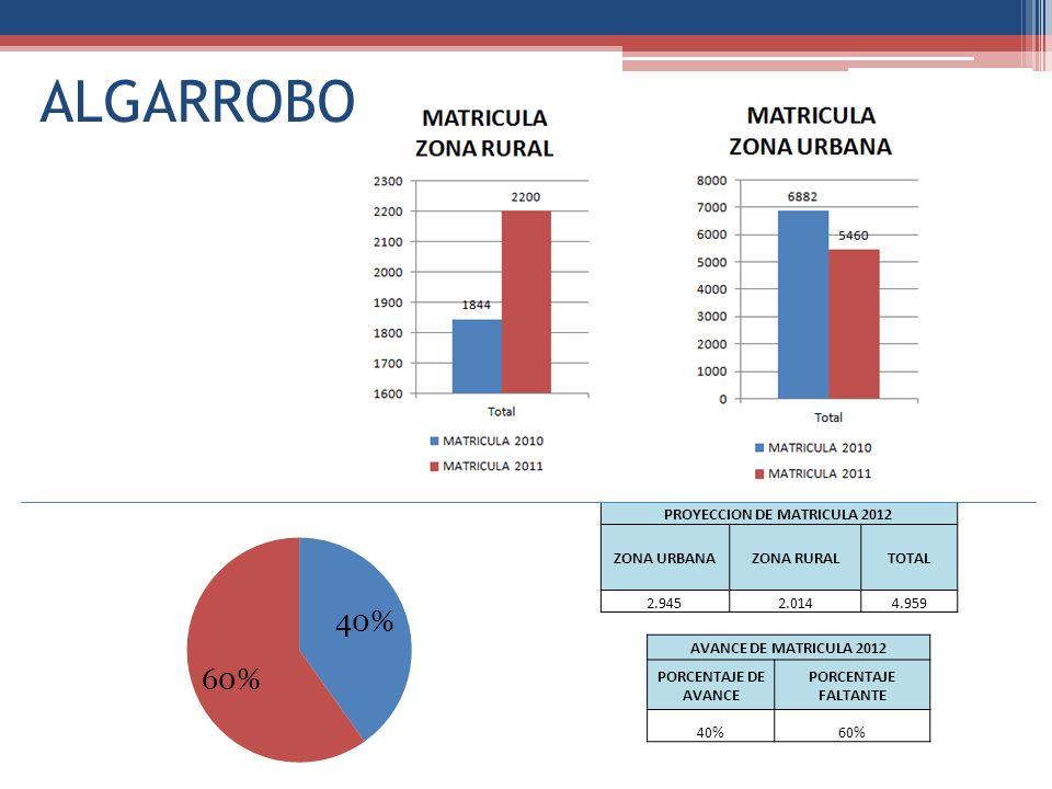 ALGARROBO PROYECCION DE MATRICULA 2012 ZONA URBANAZONA RURALTOTAL 2.9452.0144.959 AVANCE DE MATRICULA 2012 PORCENTAJE DE AVANCE PORCENTAJE FALTANTE 40