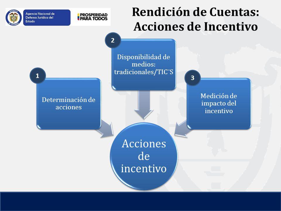 Rendición de Cuentas: Acciones de Incentivo 1 2 3