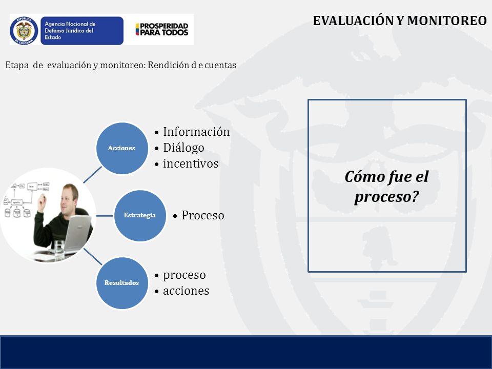 EVALUACIÓN Y MONITOREO Etapa de evaluación y monitoreo: Rendición d e cuentas Cómo fue el proceso.