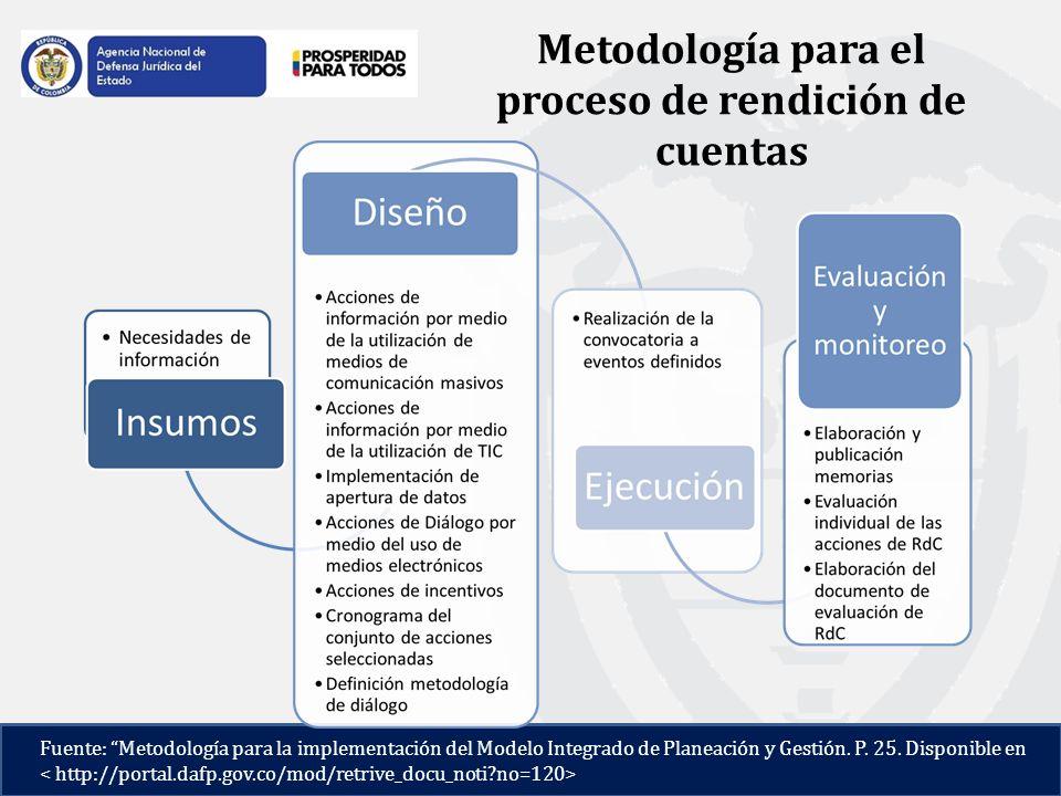 Metodología para el proceso de rendición de cuentas Fuente: Metodología para la implementación del Modelo Integrado de Planeación y Gestión.