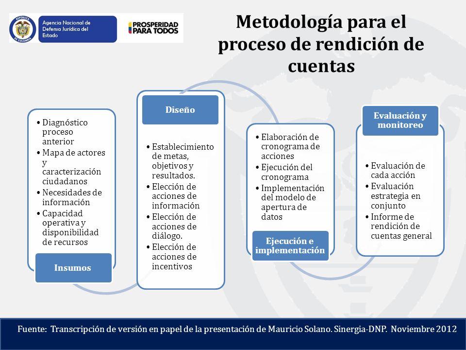Metodología para el proceso de rendición de cuentas Diagnóstico proceso anterior Mapa de actores y caracterización ciudadanos Necesidades de información Capacidad operativa y disponibilidad de recursos Insumos Establecimiento de metas, objetivos y resultados.