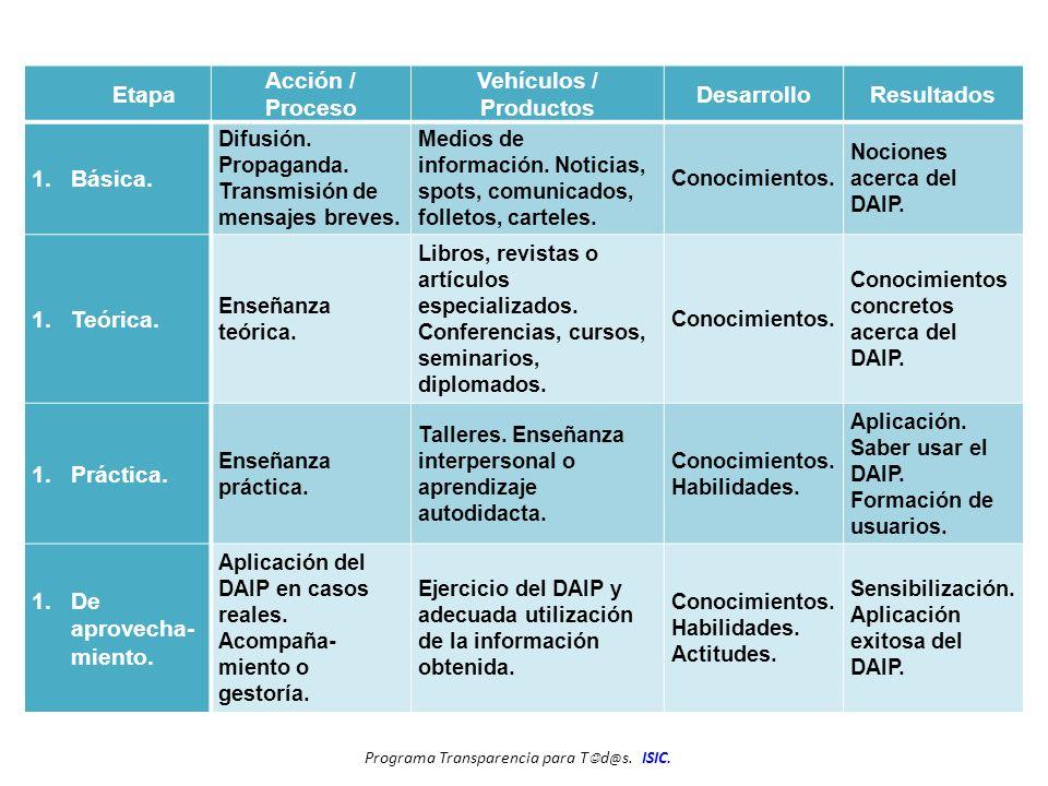 Etapa Acción / Proceso Vehículos / Productos DesarrolloResultados 1.Básica.