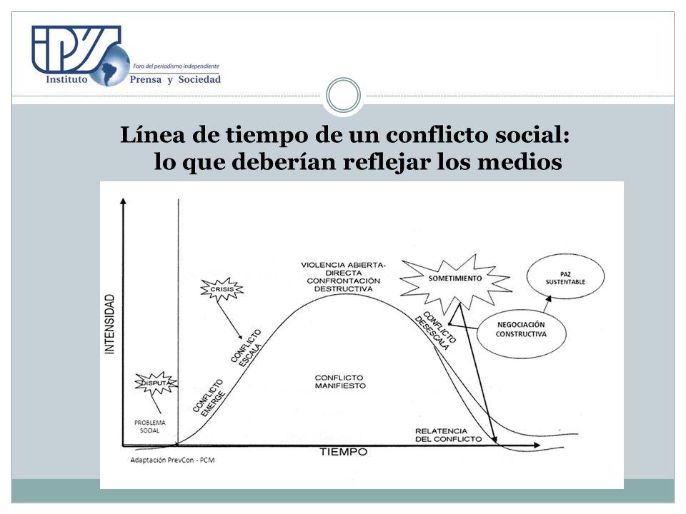 Línea de tiempo de un conflicto social: lo que deberían reflejar los medios