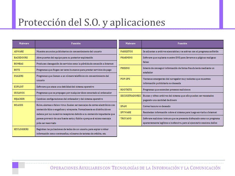 Protección del S.O.