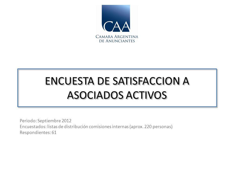 ENCUESTA DE SATISFACCION A ASOCIADOS ACTIVOS Periodo: Septiembre 2012 Encuestados: listas de distribución comisiones internas (aprox. 220 personas) Re