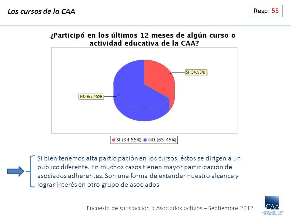 Resp: 55 Los cursos de la CAA Si bien tenemos alta participación en los cursos, éstos se dirigen a un publico diferente. En muchos casos tienen mayor