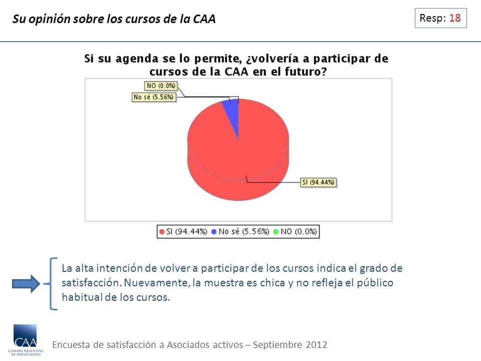Resp: 18 Su opinión sobre los cursos de la CAA La alta intención de volver a participar de los cursos indica el grado de satisfacción. Nuevamente, la