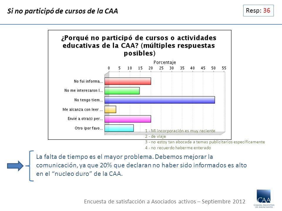 Resp: 36 Si no participó de cursos de la CAA La falta de tiempo es el mayor problema. Debemos mejorar la comunicación, ya que 20% que declaran no habe