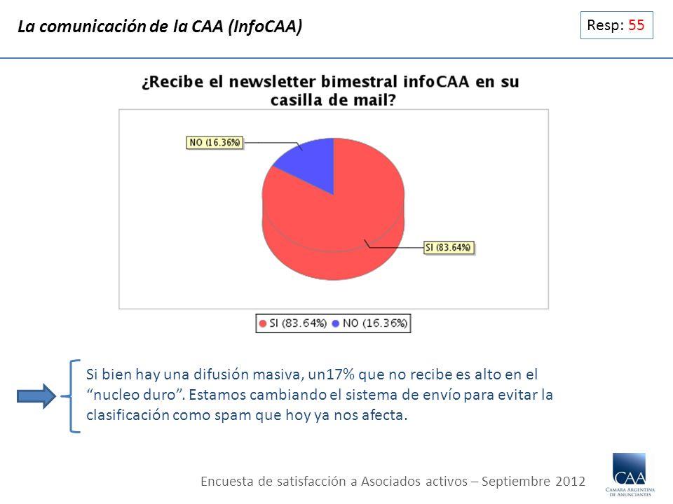 Resp: 55 La comunicación de la CAA (InfoCAA) Si bien hay una difusión masiva, un17% que no recibe es alto en el nucleo duro. Estamos cambiando el sist