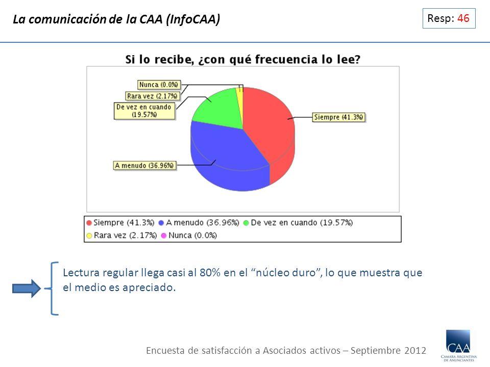 Resp: 46 Lectura regular llega casi al 80% en el núcleo duro, lo que muestra que el medio es apreciado. La comunicación de la CAA (InfoCAA) Encuesta d