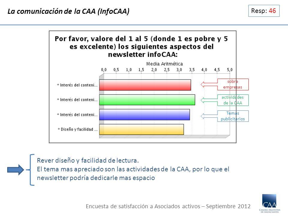 Resp: 46 La comunicación de la CAA (InfoCAA) Rever diseño y facilidad de lectura. El tema mas apreciado son las actividades de la CAA, por lo que el n