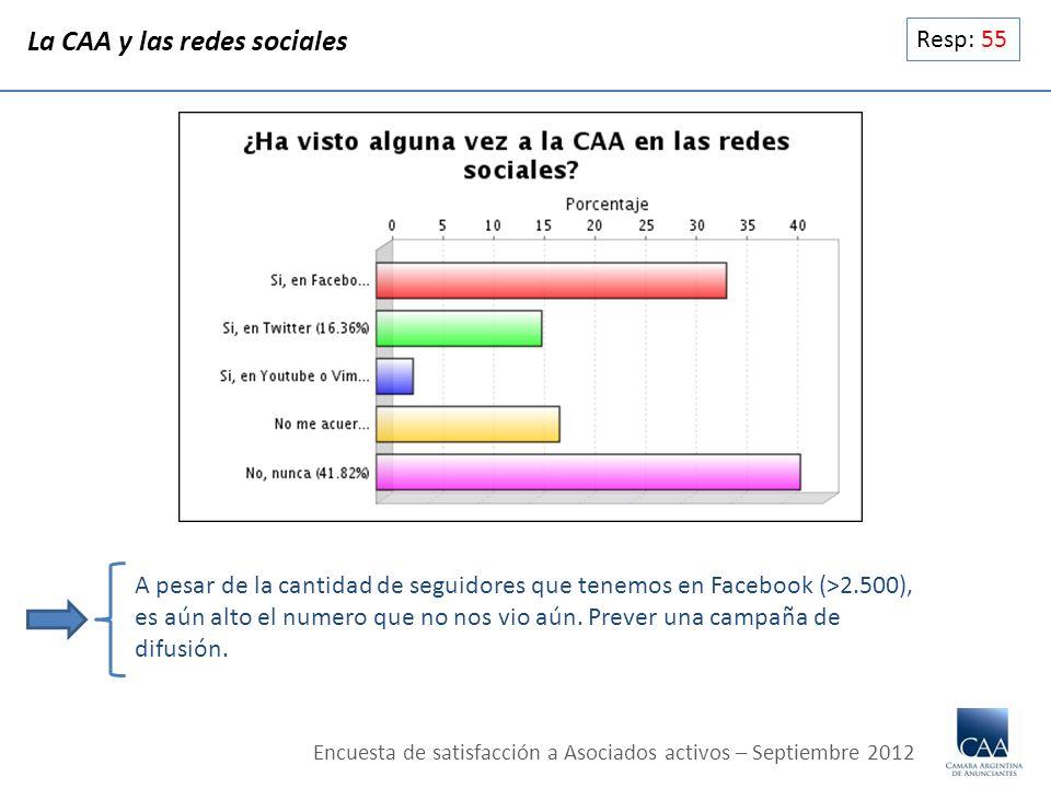 Resp: 55 La CAA y las redes sociales A pesar de la cantidad de seguidores que tenemos en Facebook (>2.500), es aún alto el numero que no nos vio aún.
