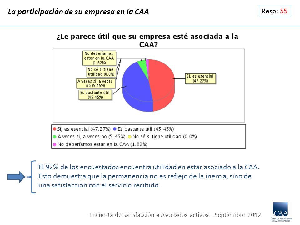 Resp: 55 La participación de su empresa en la CAA El 92% de los encuestados encuentra utilidad en estar asociado a la CAA. Esto demuestra que la perma