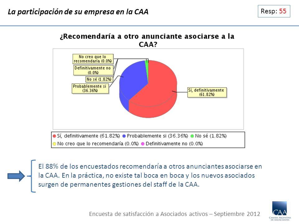 La participación de su empresa en la CAA Resp: 55 El 88% de los encuestados recomendaría a otros anunciantes asociarse en la CAA. En la práctica, no e