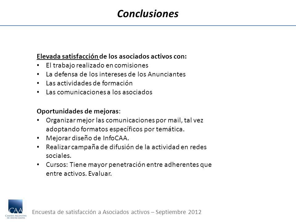 Encuesta de satisfacción a Asociados activos – Septiembre 2012 Conclusiones Elevada satisfacción de los asociados activos con: El trabajo realizado en