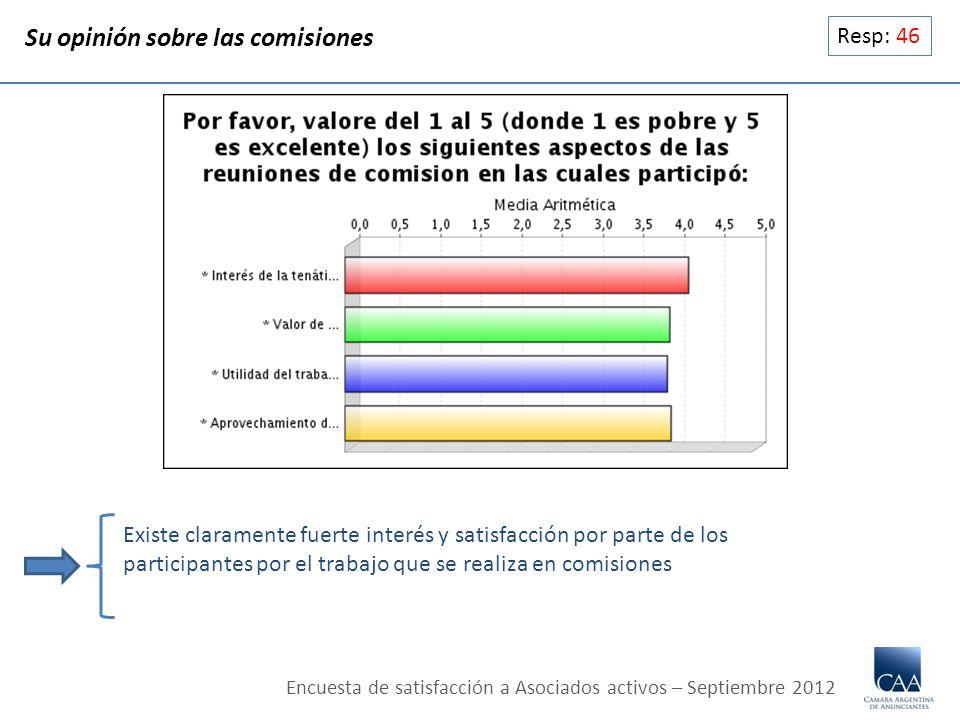 Resp: 46 Su opinión sobre las comisiones Existe claramente fuerte interés y satisfacción por parte de los participantes por el trabajo que se realiza en comisiones Encuesta de satisfacción a Asociados activos – Septiembre 2012