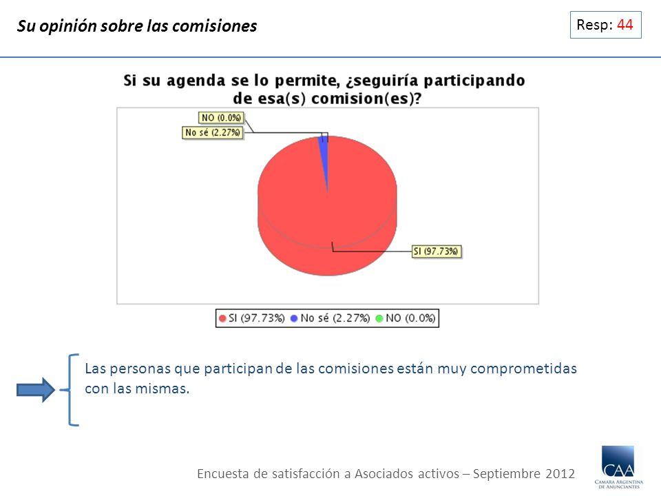 Resp: 44 Su opinión sobre las comisiones Las personas que participan de las comisiones están muy comprometidas con las mismas. Encuesta de satisfacció