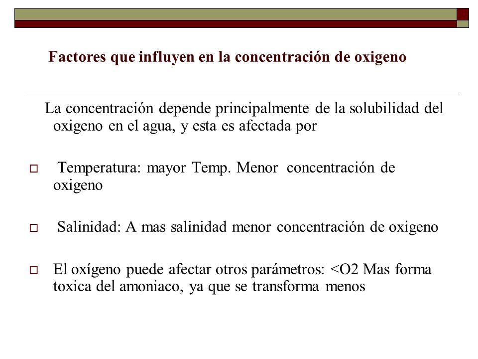 La concentración depende principalmente de la solubilidad del oxigeno en el agua, y esta es afectada por Temperatura: mayor Temp. Menor concentración