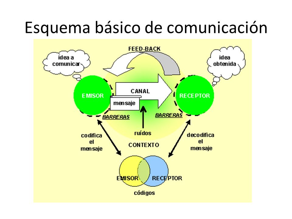 Esquema básico de comunicación