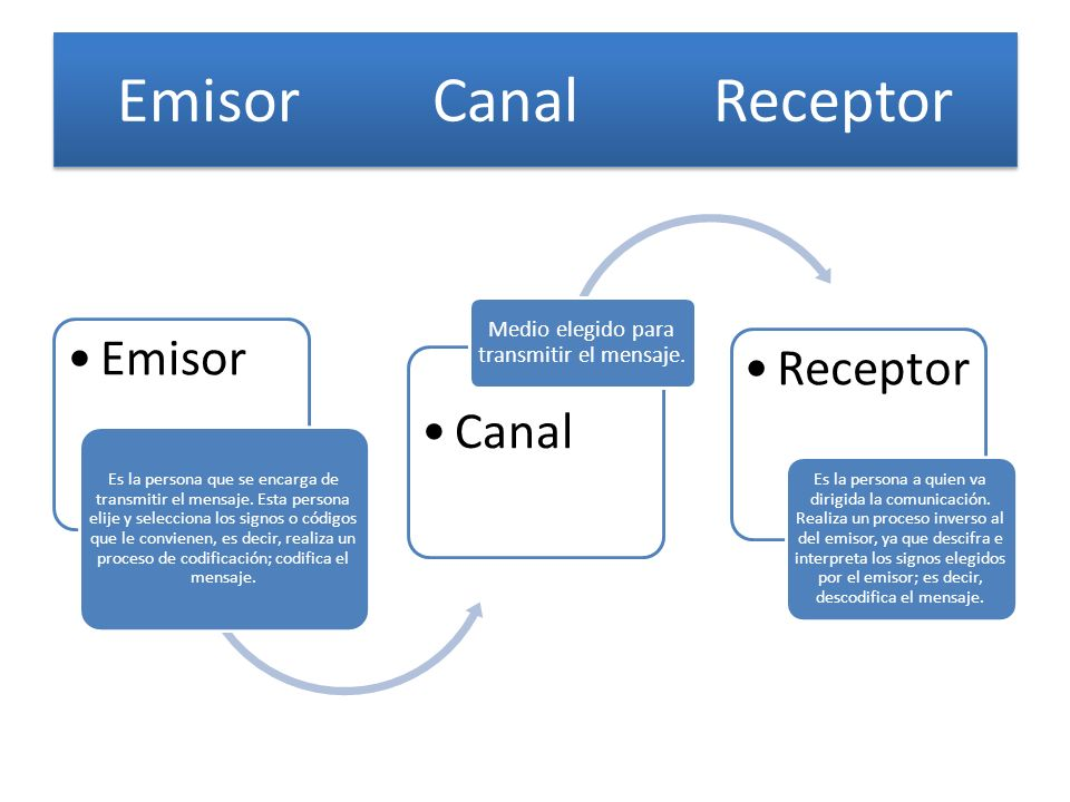Emisor Canal Receptor Emisor Es la persona que se encarga de transmitir el mensaje. Esta persona elije y selecciona los signos o códigos que le convie