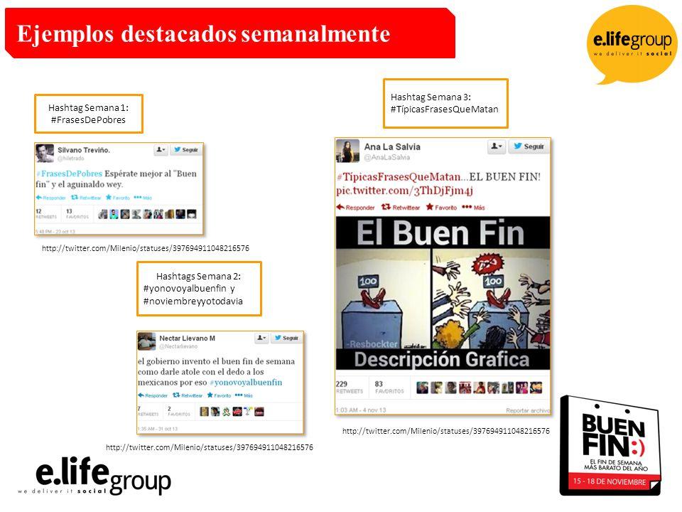 Ejemplos destacados semanalmente Hashtag Semana 1: #FrasesDePobres Hashtags Semana 2: #yonovoyalbuenfin y #noviembreyyotodavia Hashtag Semana 3: #TípicasFrasesQueMatan http://twitter.com/Milenio/statuses/397694911048216576
