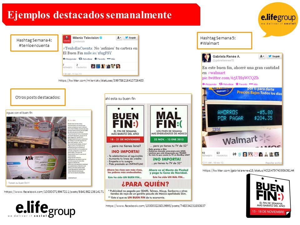 Ejemplos destacados semanalmente Hashtag Semana 4: #tenloencuenta Hashtag Semana 5: #Walmart Otros posts destacados: https://twitter.com/mileniotv/statuses/399786216410726400 https://www.facebook.com/100000719947211/posts/664198213614171 https://www.facebook.com/100000228019995/posts/748334231850837 https://twitter.com/gabrielarenee15/status/401547974393606144