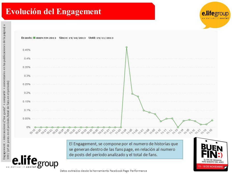 Evolución del Engagement Datos extraídos desde la herramienta Facebook Page Performance El Engagement, se compone por el numero de historias que se generan dentro de las fans page, en relación al numero de posts del periodo analizado y el total de fans.
