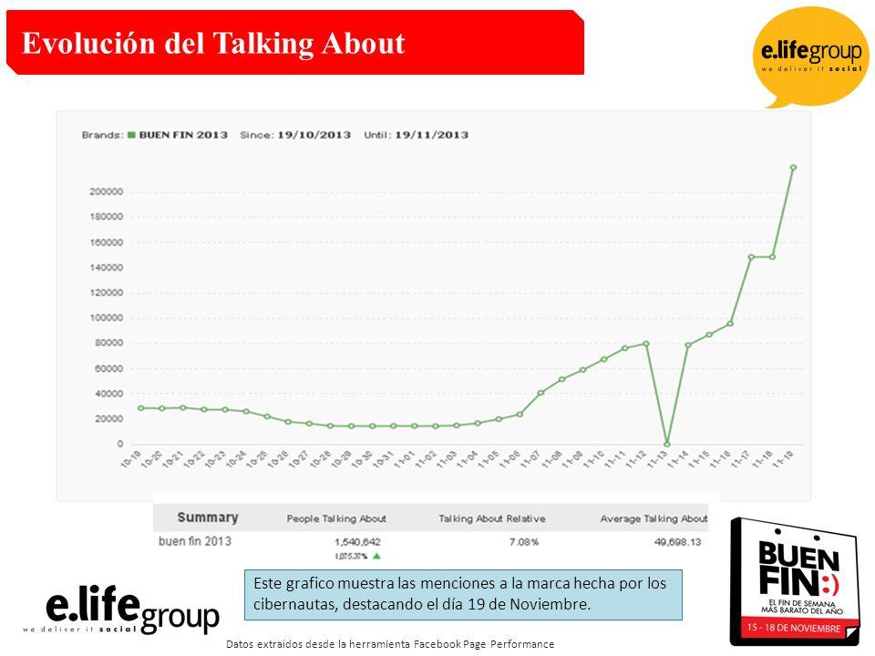 Evolución del Talking About Datos extraídos desde la herramienta Facebook Page Performance Este grafico muestra las menciones a la marca hecha por los cibernautas, destacando el día 19 de Noviembre.