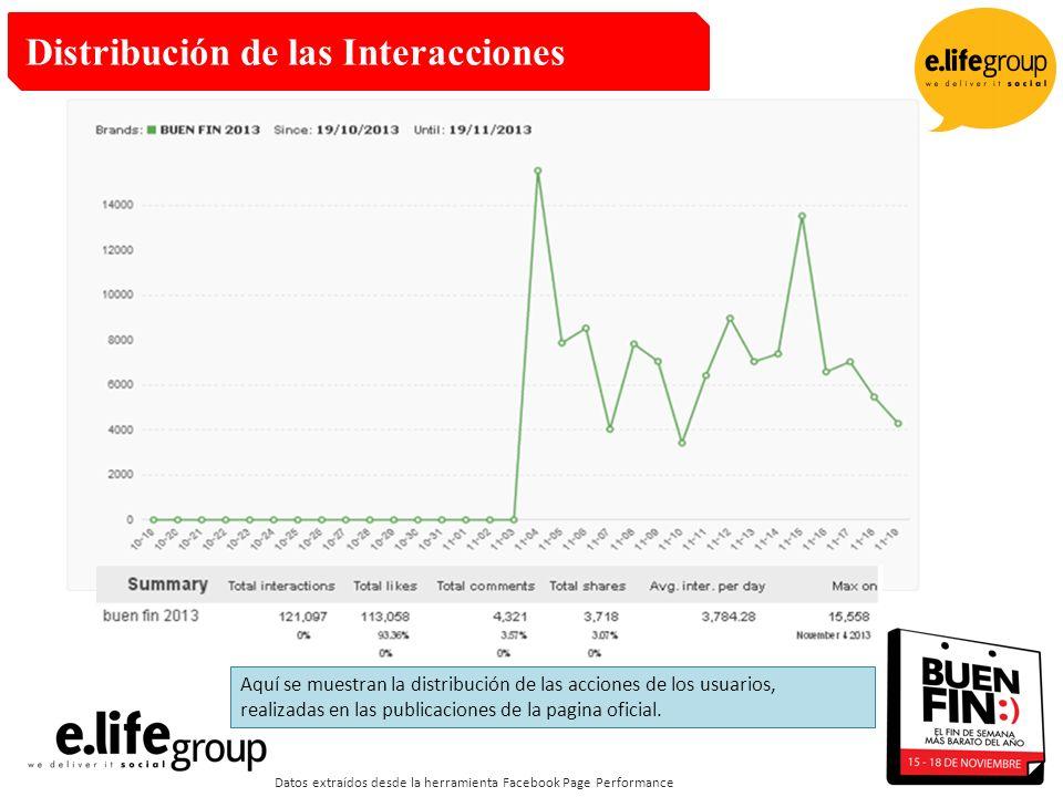 Distribución de las Interacciones Datos extraídos desde la herramienta Facebook Page Performance Aquí se muestran la distribución de las acciones de los usuarios, realizadas en las publicaciones de la pagina oficial.