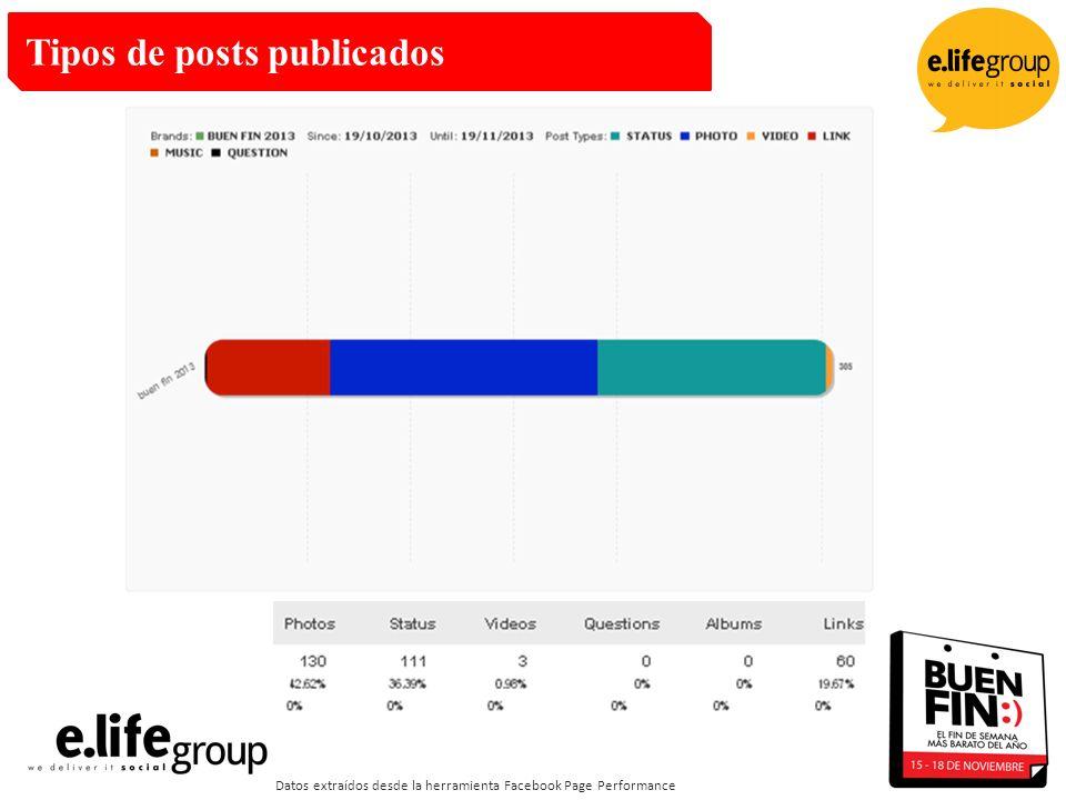 Tipos de posts publicados Datos extraídos desde la herramienta Facebook Page Performance