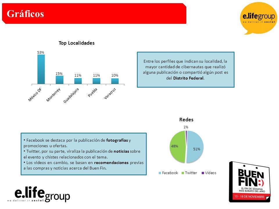 Gráficos Entre los perfiles que indican su localidad, la mayor cantidad de cibernautas que realizó alguna publicación o compartió algún post es del Distrito Federal.