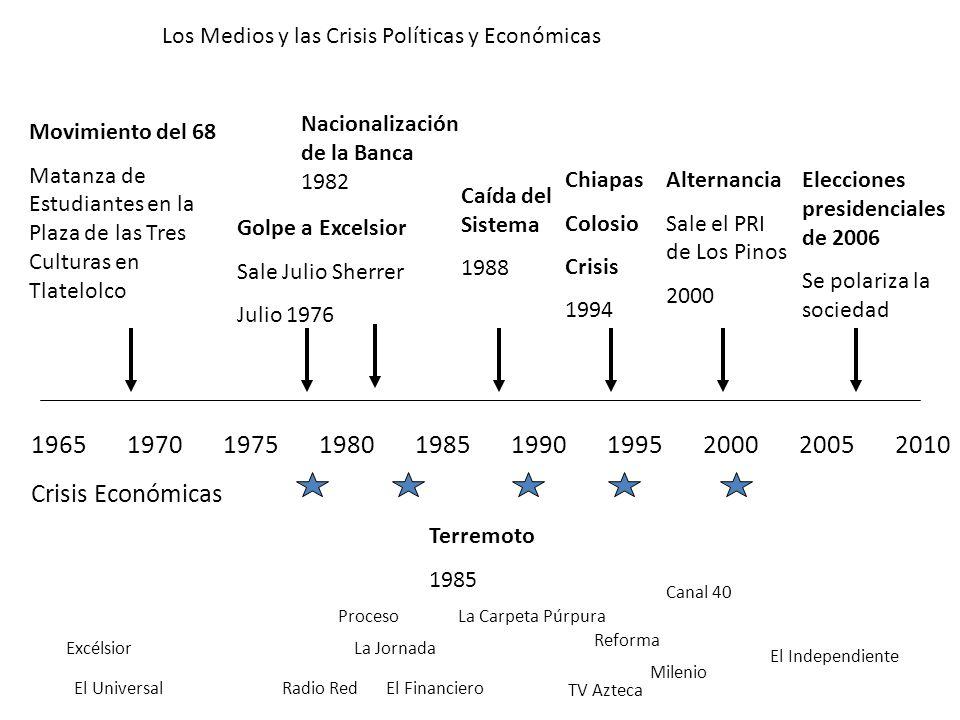 1965197019751980198519901995200020052010 Movimiento del 68 Matanza de Estudiantes en la Plaza de las Tres Culturas en Tlatelolco Golpe a Excelsior Sal