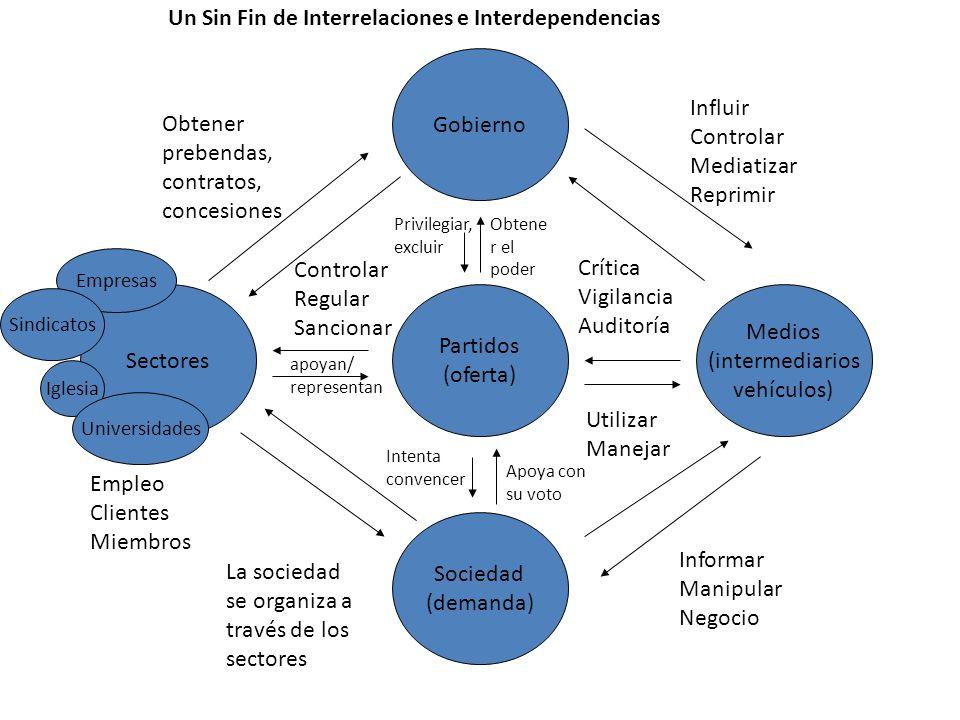 Gobierno Medios (intermediarios vehículos) Sociedad (demanda) Sectores Partidos (oferta) Crítica Vigilancia Auditoría Influir Controlar Mediatizar Rep