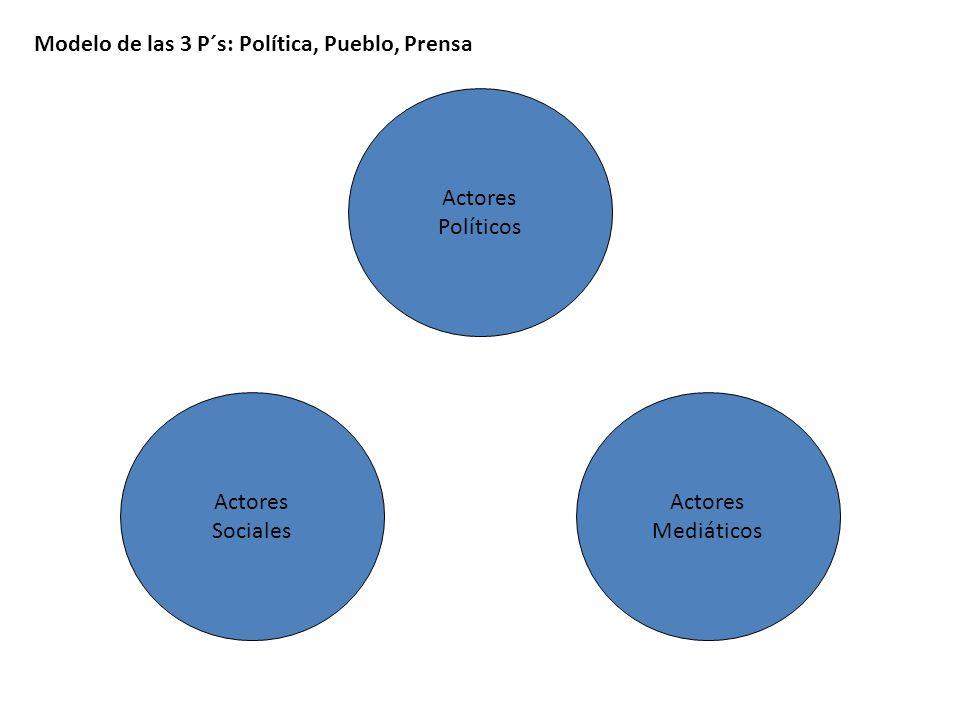 Actores Políticos Actores Sociales Actores Mediáticos Modelo de las 3 P´s: Política, Pueblo, Prensa