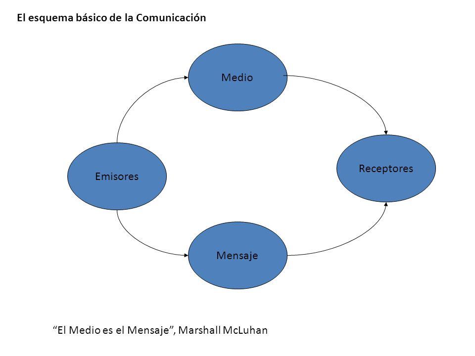 Emisores Medio Receptores Mensaje El esquema básico de la Comunicación El Medio es el Mensaje, Marshall McLuhan