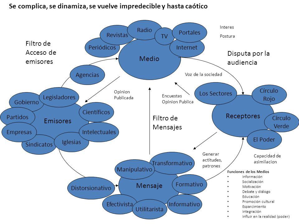 Emisores Medio Receptores Mensaje Periódicos Revistas Radio TV Internet Sindicatos Portales Gobierno Partidos Empresas Agencias Iglesias Intelectuales