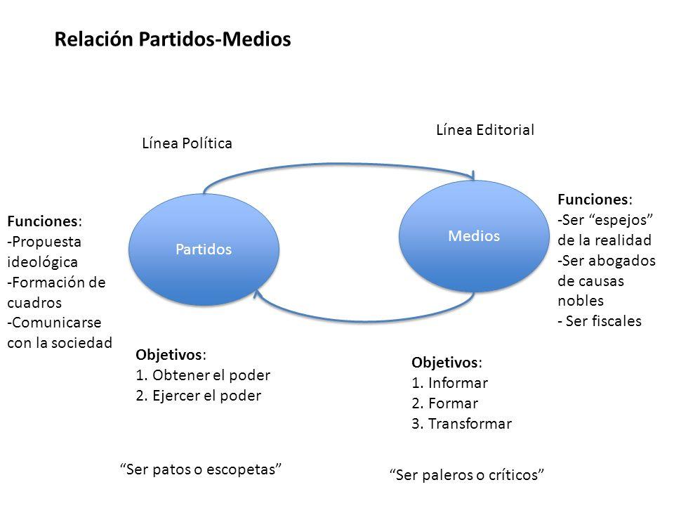Partidos Medios Relación Partidos-Medios Objetivos: 1. Obtener el poder 2. Ejercer el poder Objetivos: 1. Informar 2. Formar 3. Transformar Funciones: