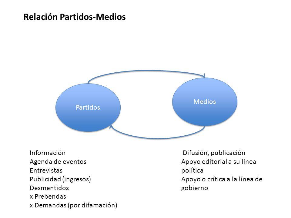 Partidos Medios Relación Partidos-Medios Información Agenda de eventos Entrevistas Publicidad (ingresos) Desmentidos x Prebendas x Demandas (por difam
