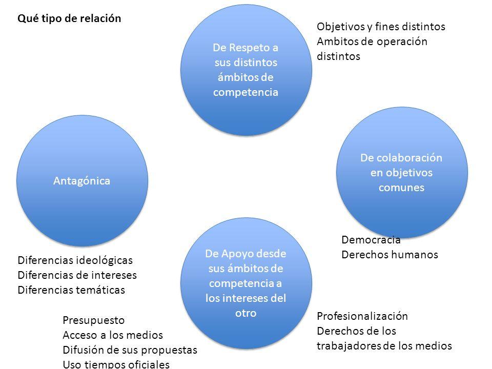 Qué tipo de relación Antagónica De Respeto a sus distintos ámbitos de competencia De colaboración en objetivos comunes De Apoyo desde sus ámbitos de c