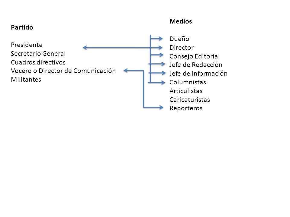 Partido Presidente Secretario General Cuadros directivos Vocero o Director de Comunicación Militantes Medios Dueño Director Consejo Editorial Jefe de
