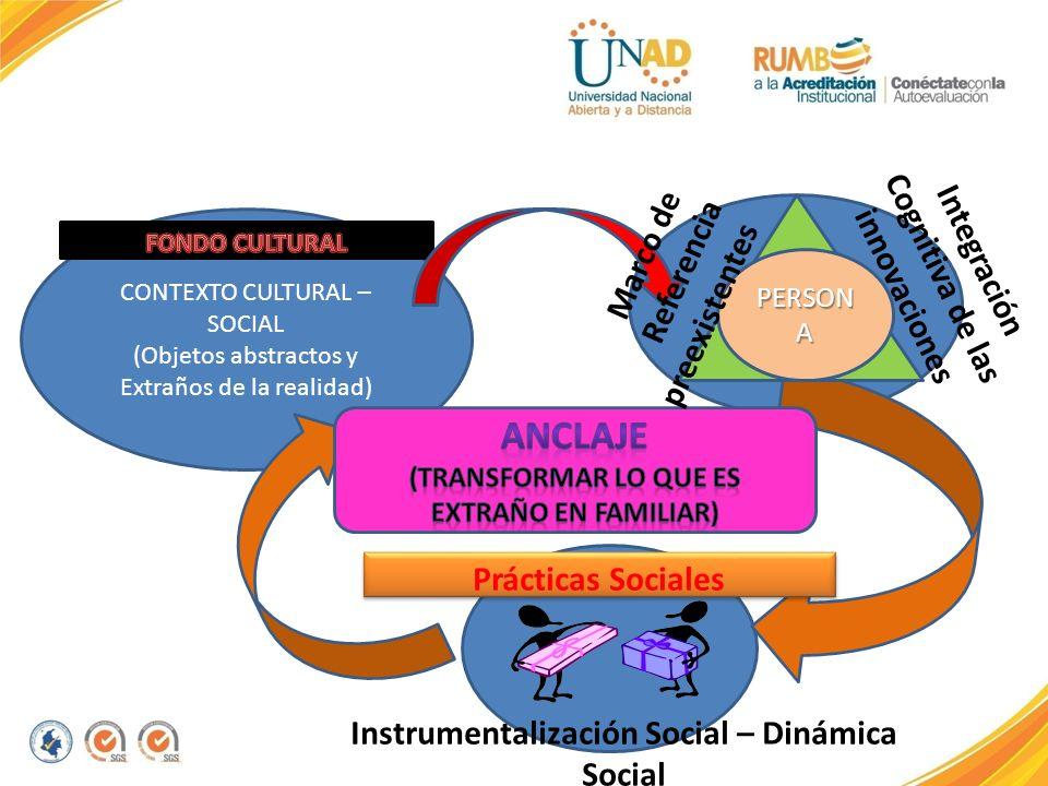 CONTEXTO CULTURAL – SOCIAL (Objetos abstractos y Extraños de la realidad) PERSON A Instrumentalización Social – Dinámica Social Prácticas Sociales Int