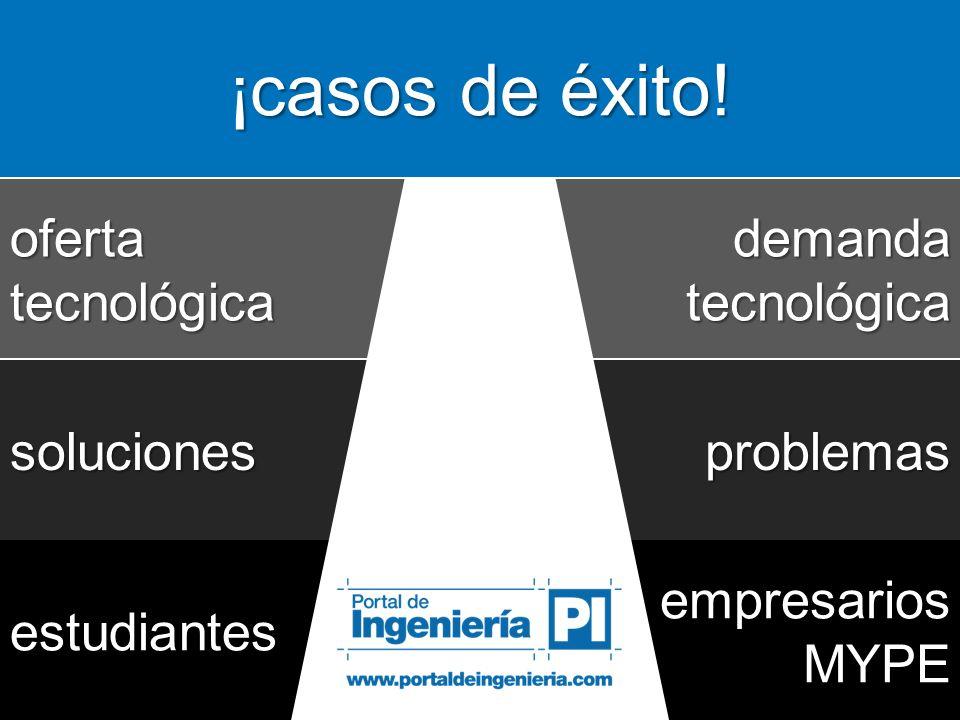 demandatecnológicaofertatecnológica problemassoluciones empresariosMYPEestudiantes
