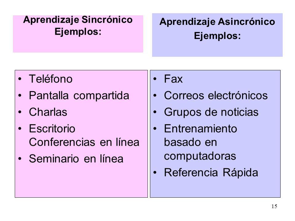 Aprendizaje Asincrònico Una característica para el aprendizaje asíncrono es el hecho de que el instructor prepara el material didáctico antes de que e